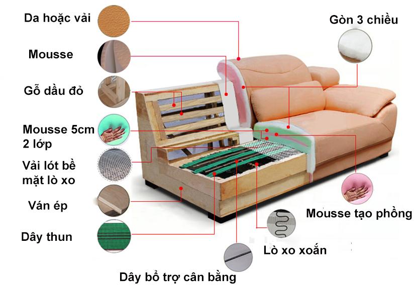 Cấu tạo ghế sofa tại Nội thất Xuyên Á